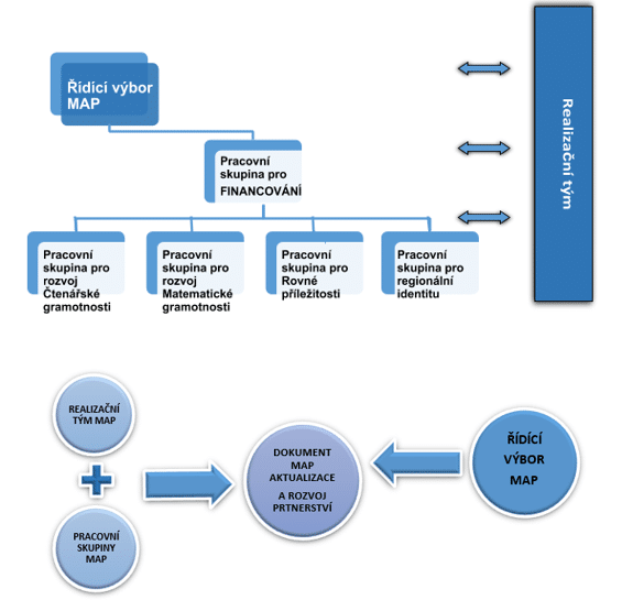 organizacni struktura 1 web