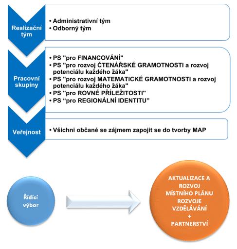 organizacni struktura 2 web